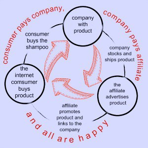diagram of affilliate marketing