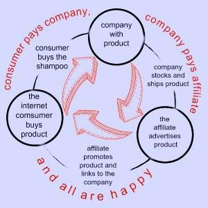 diagram of affilliate marketing