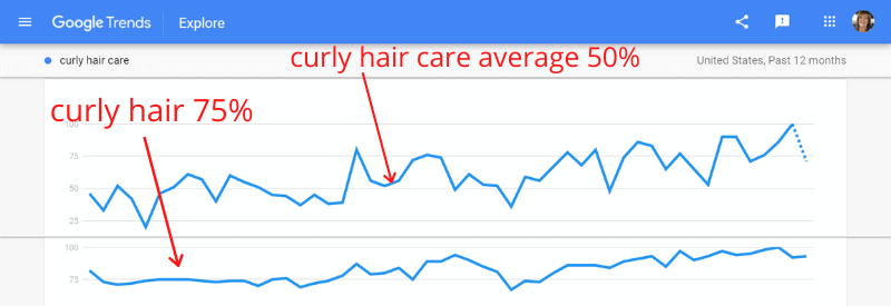 google trends comparrison