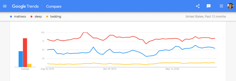 google trends comparison