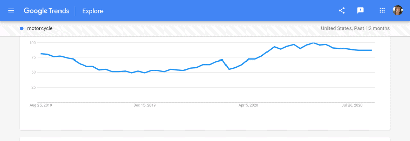 google trends search motorcycle