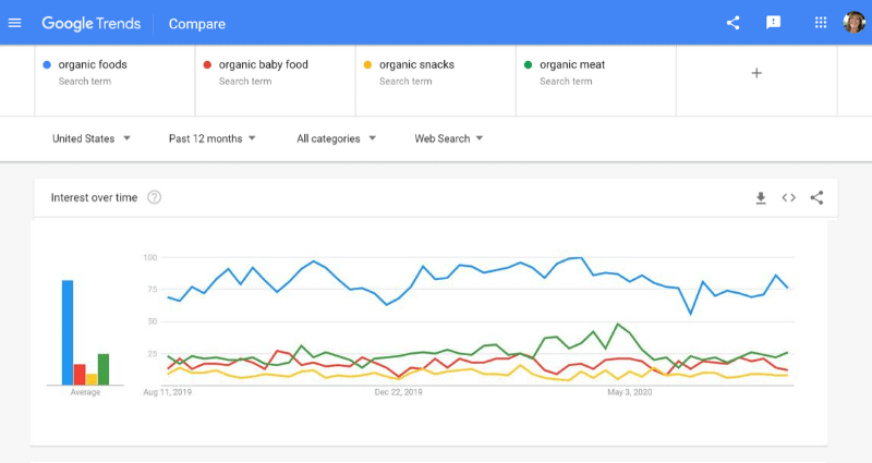 google trends for organic food