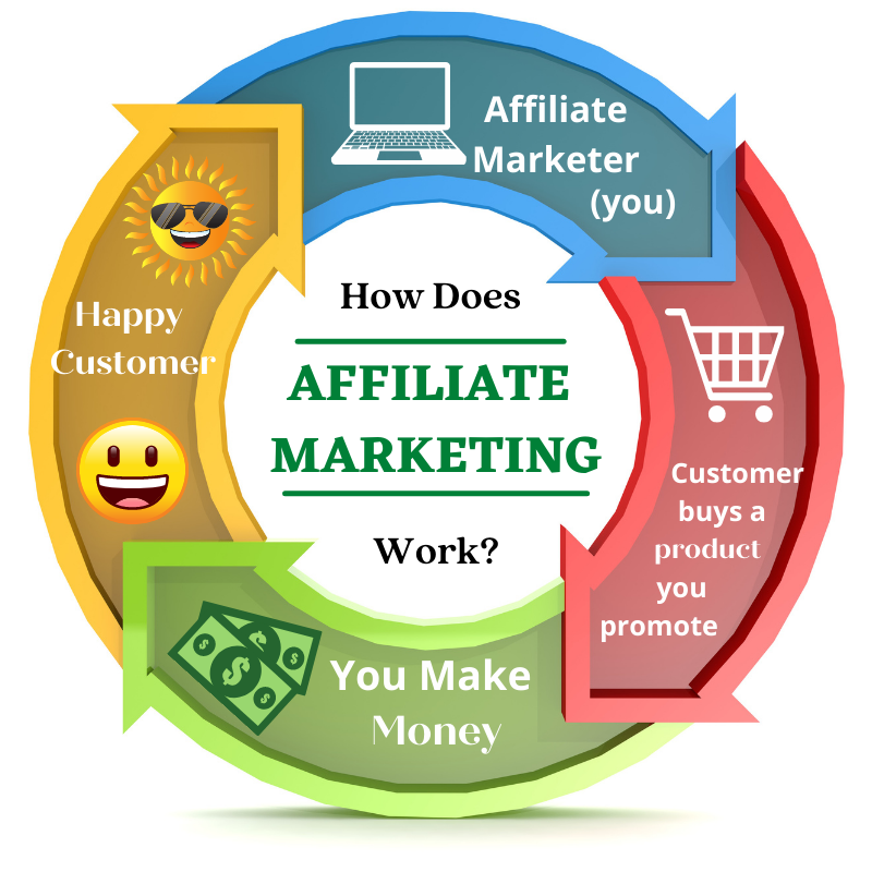 Join Affiliate Programs Without A Website diagram of affiliate marketing